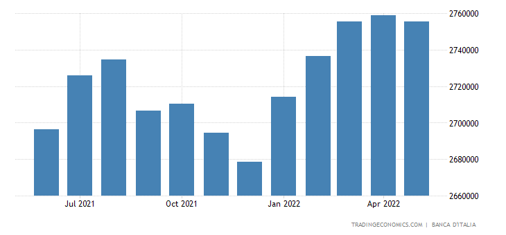 Italy General Government Debt