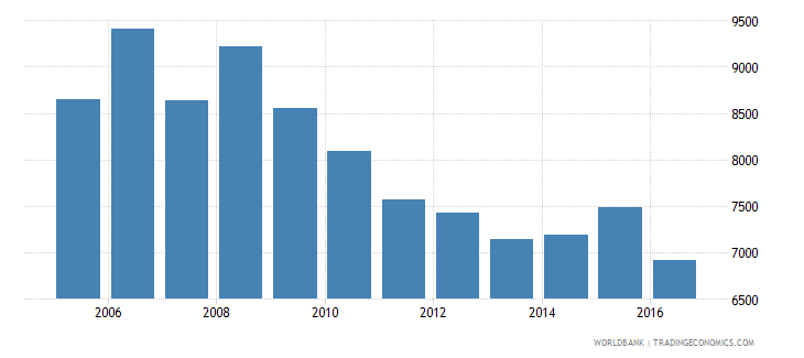 italy government expenditure per lower secondary student constant us$ wb data