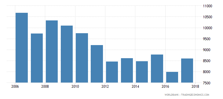 italy government expenditure per primary student constant ppp$ wb data
