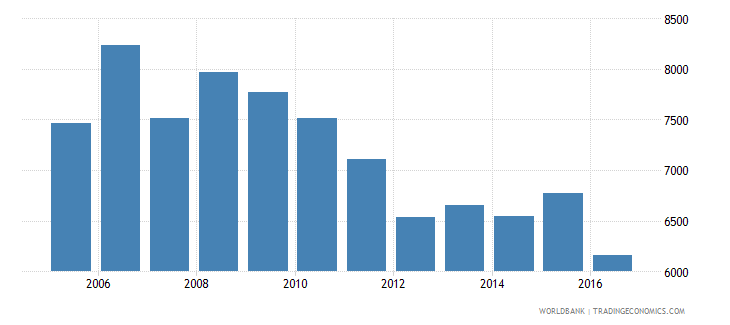 italy government expenditure per primary student constant us$ wb data