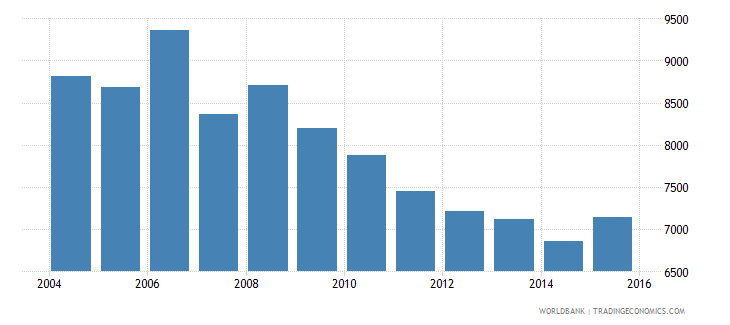 italy government expenditure per secondary student constant us$ wb data