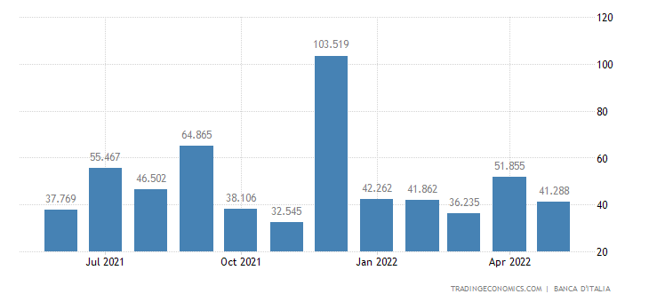 Italy Government Revenues