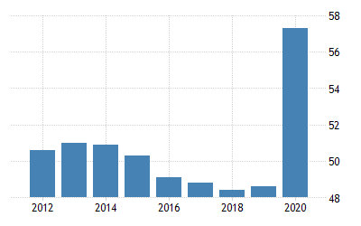 https://d3fy651gv2fhd3.cloudfront.net/charts/italy-government-spending-to-gdp.png?s=italygovspetogdp&v=201911181353V20191105&ismobile=1&w=400&h=250&lbl=0
