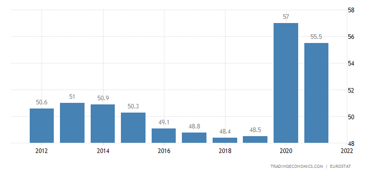 Italy Government Spending to GDP