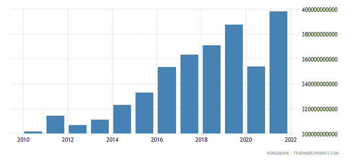 italy gross domestic savings current lcu wb data