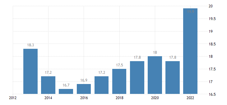 italy gross fixed capital formation at current prices eurostat data