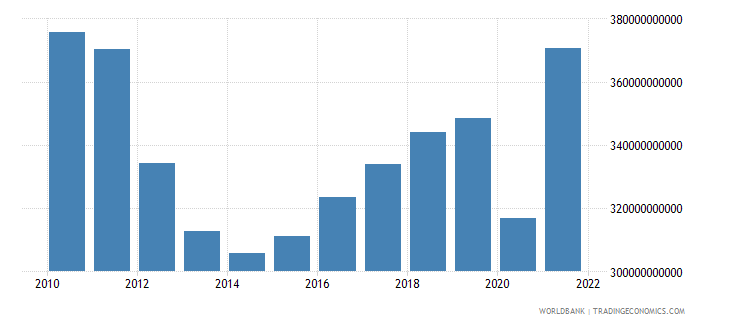 italy gross fixed capital formation constant 2000 us dollar wb data