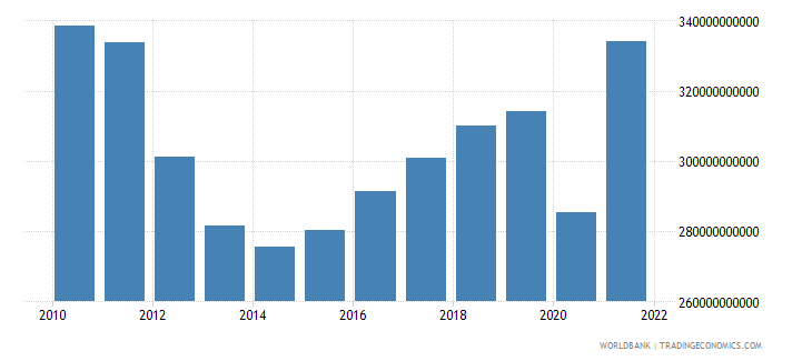 italy gross fixed capital formation constant lcu wb data