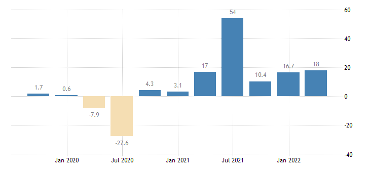 italy gross fixed capital formation total construction eurostat data