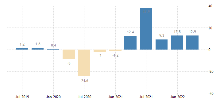 italy gross fixed capital formation volumes eurostat data