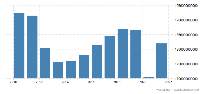 italy gross national expenditure constant 2000 us dollar wb data