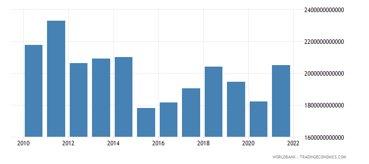 italy gross national expenditure us dollar wb data