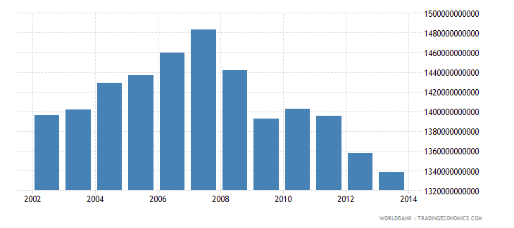 italy gross national income constant lcu wb data