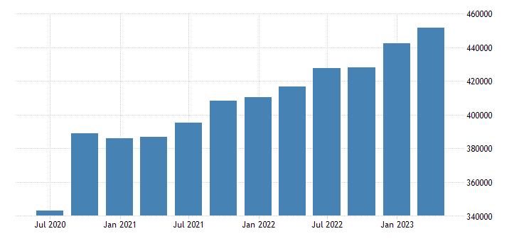 italy gross value added eurostat data
