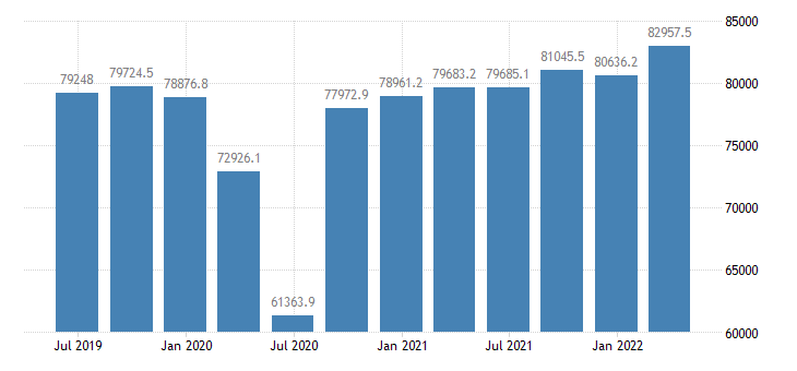 italy gross value added industry except construction eurostat data