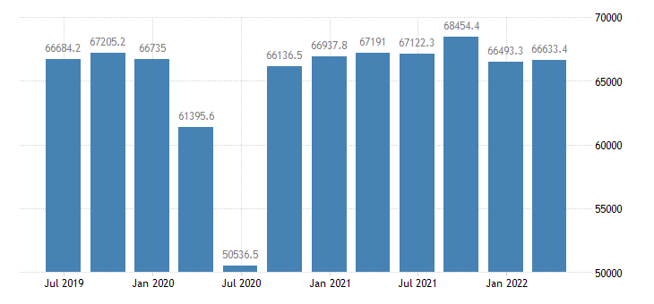 italy gross value added manufacturing eurostat data