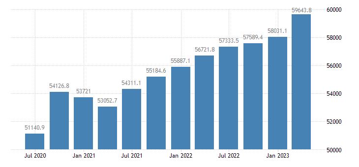italy gross value added real estate activities eurostat data