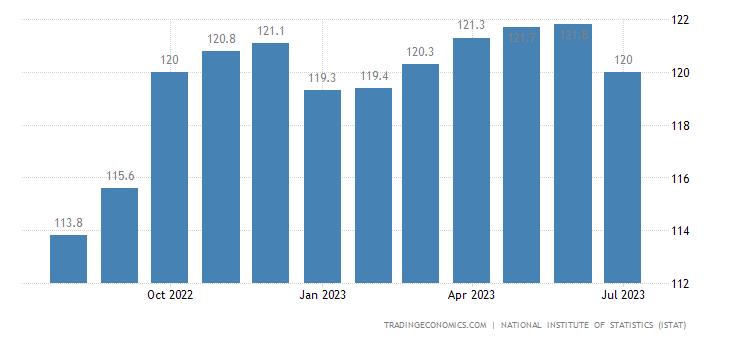 Italy Harmonised Consumer Prices