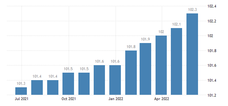 italy harmonised idx of consumer prices hicp actual rentals for housing eurostat data