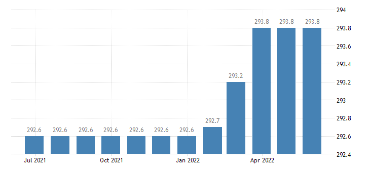 italy harmonised idx of consumer prices hicp administrative fees eurostat data