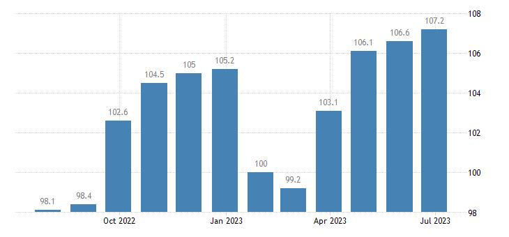 italy harmonised idx of consumer prices hicp bed linen eurostat data