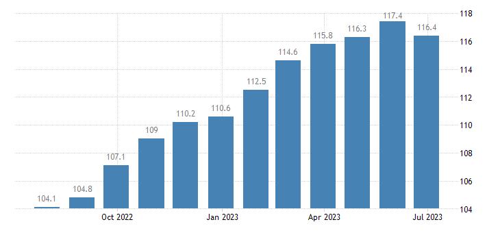 italy harmonised idx of consumer prices hicp beer eurostat data