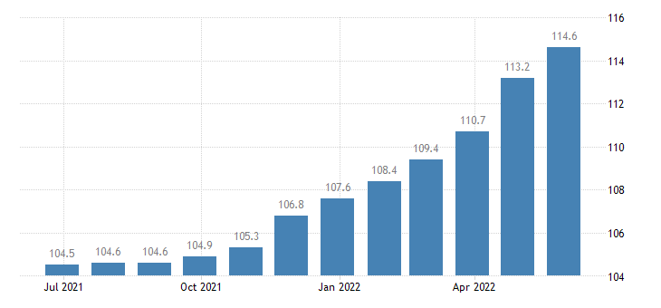 italy harmonised idx of consumer prices hicp bread eurostat data