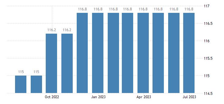italy harmonised idx of consumer prices hicp bundled telecommunication services eurostat data