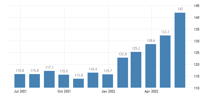 italy harmonised idx of consumer prices hicp butter eurostat data