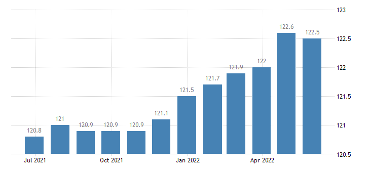 italy harmonised idx of consumer prices hicp charges by banks post offices eurostat data