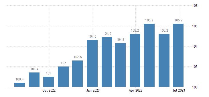italy harmonised idx of consumer prices hicp chocolate eurostat data