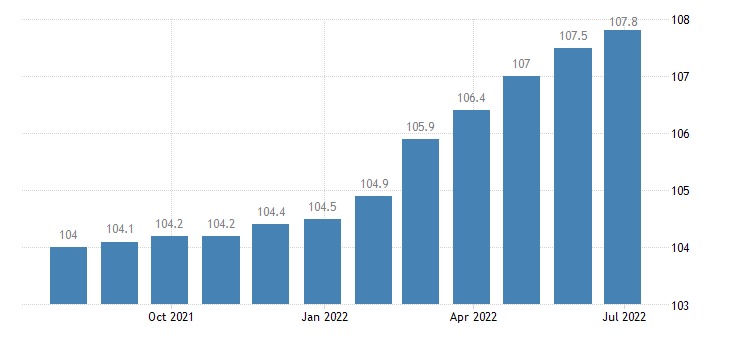 italy harmonised idx of consumer prices hicp cleaning repair hire of clothing eurostat data