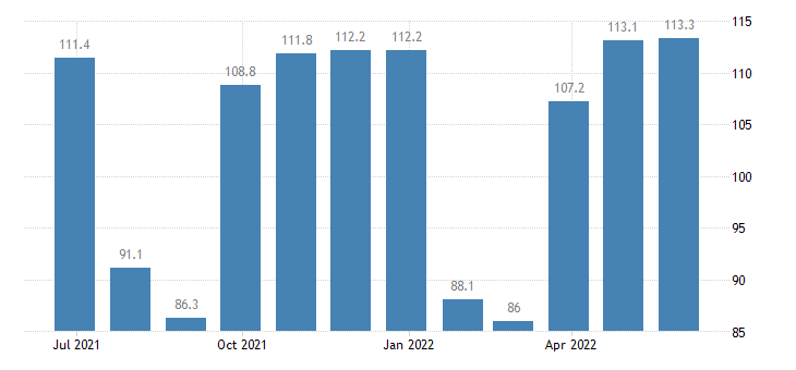 italy harmonised idx of consumer prices hicp clothing footwear eurostat data
