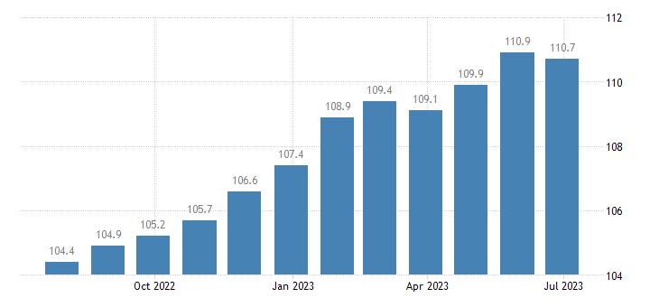 italy harmonised idx of consumer prices hicp coffee eurostat data