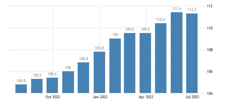 italy harmonised idx of consumer prices hicp coffee tea cocoa eurostat data