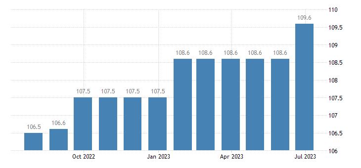 italy harmonised idx of consumer prices hicp combined passenger transport eurostat data