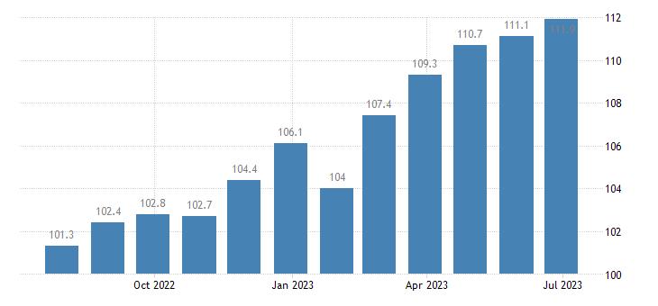 italy harmonised idx of consumer prices hicp confectionery products eurostat data