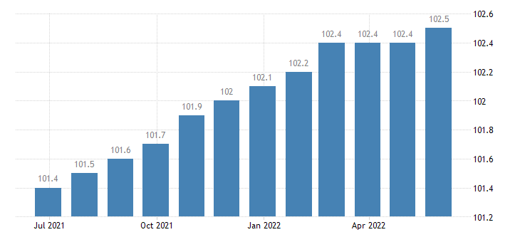 italy harmonised idx of consumer prices hicp cultural services eurostat data