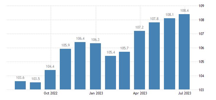 italy harmonised idx of consumer prices hicp cutlery flatware silverware eurostat data