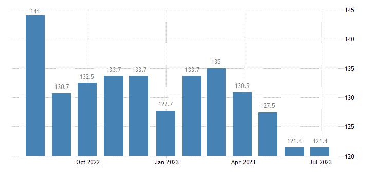 italy harmonised idx of consumer prices hicp diesel eurostat data