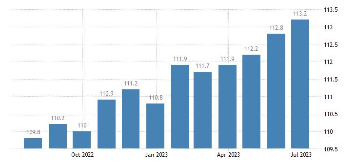 italy harmonised idx of consumer prices hicp dried fruit nuts eurostat data