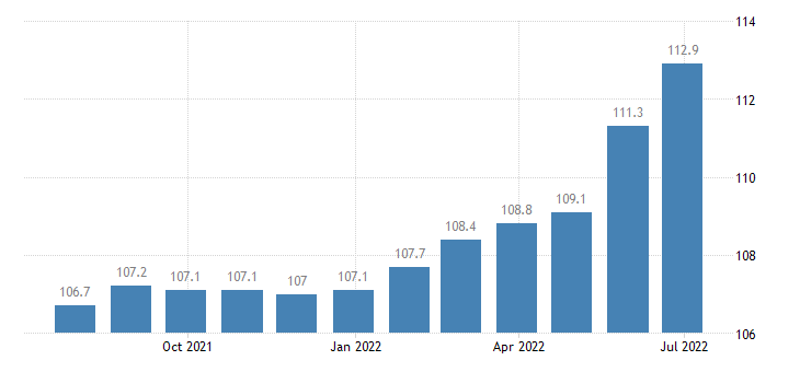 italy harmonised idx of consumer prices hicp dried salted or smoked meat eurostat data