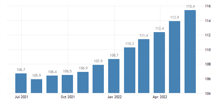 italy harmonised idx of consumer prices hicp food eurostat data