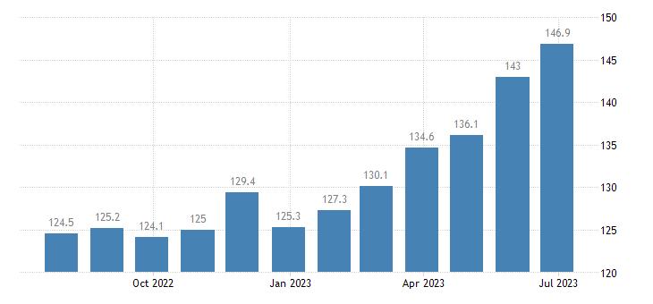 italy harmonised idx of consumer prices hicp fresh or chilled fruit eurostat data