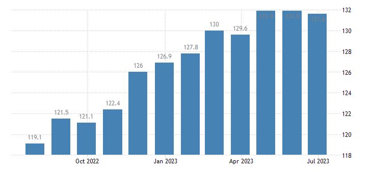 italy harmonised idx of consumer prices hicp frozen fish eurostat data