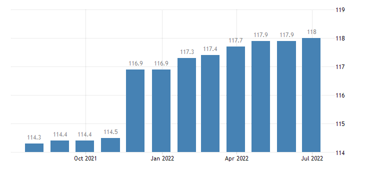 italy harmonised idx of consumer prices hicp fully administered prices eurostat data