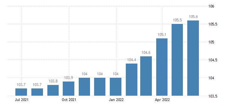 italy harmonised idx of consumer prices hicp funeral services eurostat data