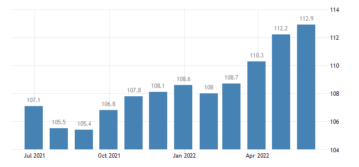 italy harmonised idx of consumer prices hicp furnishings fabrics curtains eurostat data