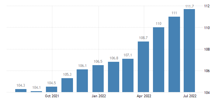 italy harmonised idx of consumer prices hicp furniture furnishings carpets other floor coverings eurostat data