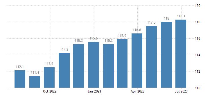 italy harmonised idx of consumer prices hicp furniture furnishings eurostat data